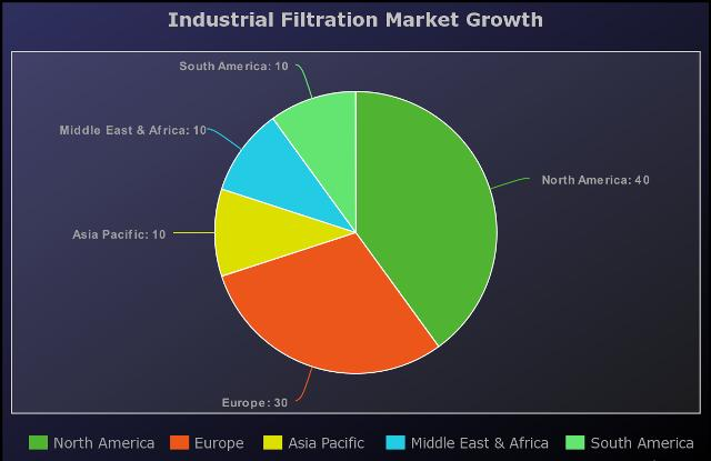 Industrial Filtration Market to Witness Huge Growth by Key