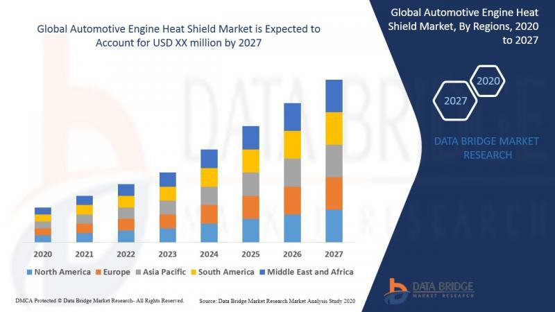 Automotive Engine Heat Shield Market - Industry Trends
