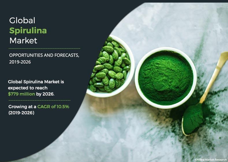 Spirulina Market