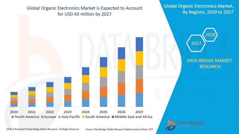 Organic Electronics Market - Industry Trends and Forecast to 2027