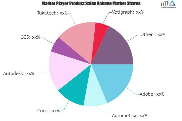 Fashion Design And Production Software Market Is Booming