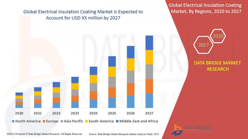 Electrical Insulation Coating Market - Industry Trends and Forecast to 2027