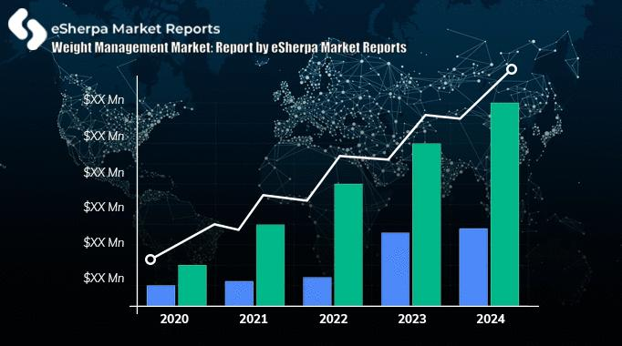 Weight Management Market: Market Size, Share, Trends,