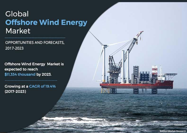 Offshore Wind Energy Market Size to Cross $11,334 thousand