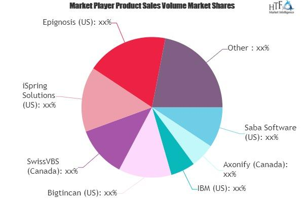 Microlearning System Market