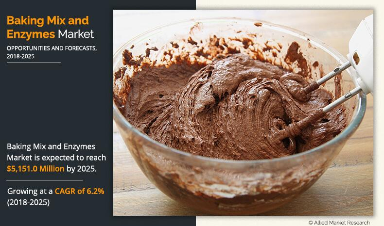 Baking Mix and Enzymes Market