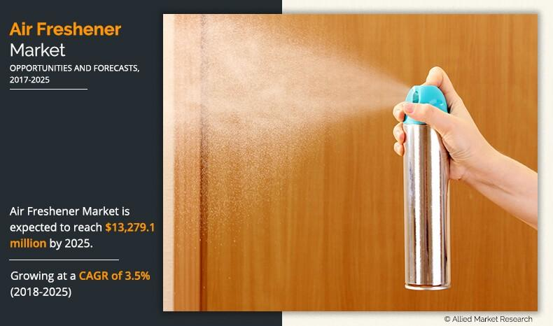 Air Freshener Market Expected to Reach $13,279.1 Million by 2025