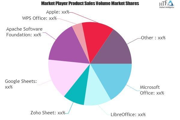 Spreadsheet software market