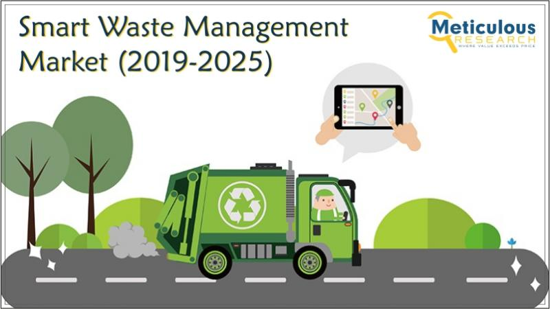 Smart Waste Management Market is expected to grow at a CAGR