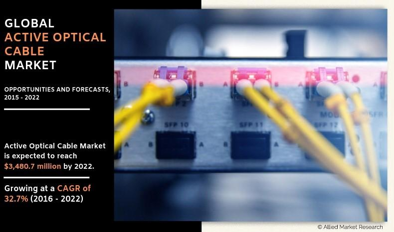 Active Optical Cable Market 2020 - 2030: Product Experts Ideas