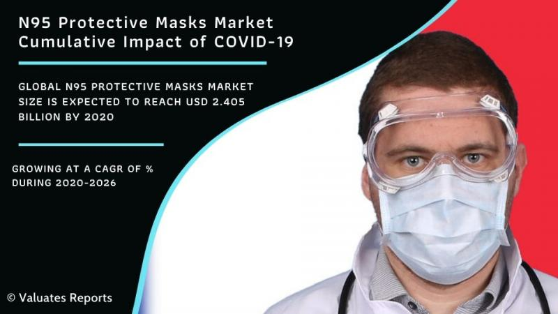 N95 Protective Masks Market Worth USD 2.405 Billion by 2020