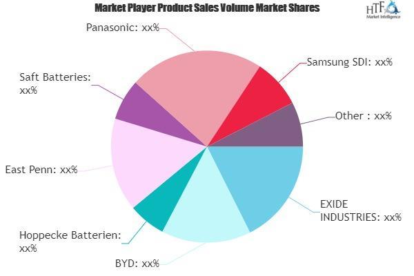 Solar Storage Batteries Market