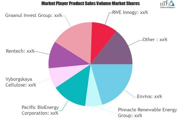 Biomass Energy Market