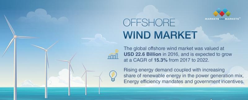Offshore Wind Market Rising at 15.32% CAGR to 2022 with Major
