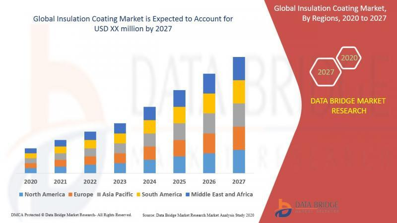 Insulation Coating Market Growth Factors 2020 - 2027