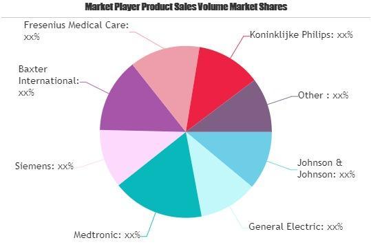 Medical Equipments Market