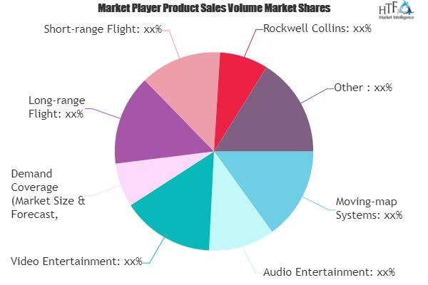 Inflight Entertainment Systems Market
