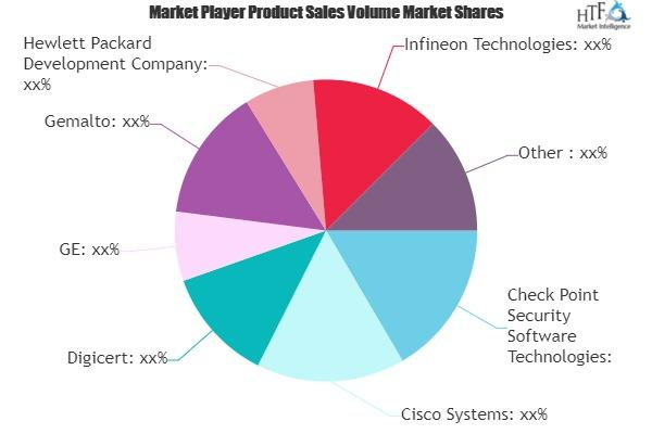 Internet of Things Security Market