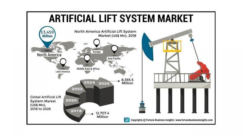 Artificial Lift System Market 2019-2026, Increasing Demand