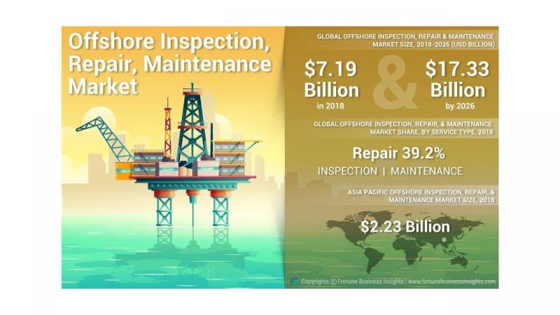 What's driving the Offshore Inspection, Repair & Maintenance