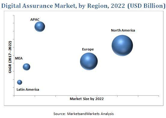 Digital Assurance Market, Digital Assurance