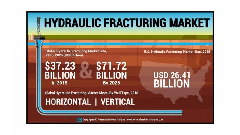 Why the Hydraulic Fracturing Market is set to explode? Top