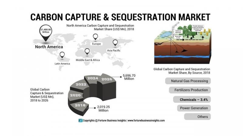 What's driving the Carbon Capture and Sequestration Market