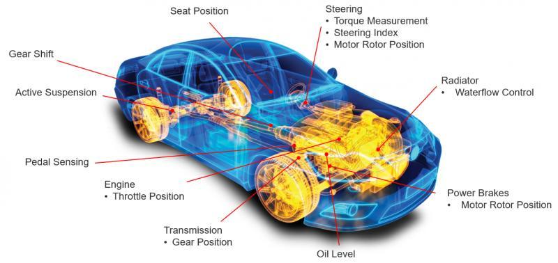 Automotive Linear Positions Sensors Market To Witness Massive