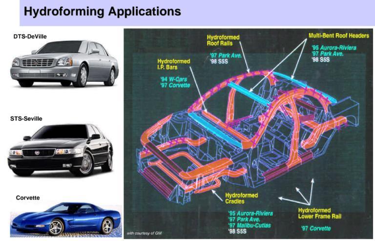 Automotive Hydroformed Parts Market