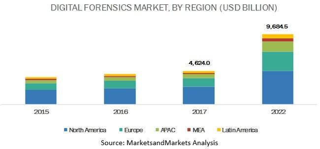 Digital Forensics Market, Digital Forensics