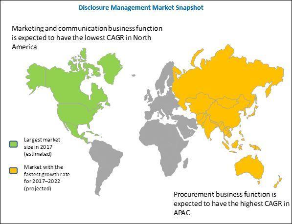 Disclosure Management Market, Disclosure Management