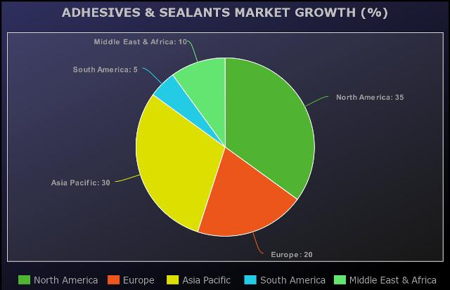 COVID-19 Impact on Adhesives & Sealants Market 2019-2021: