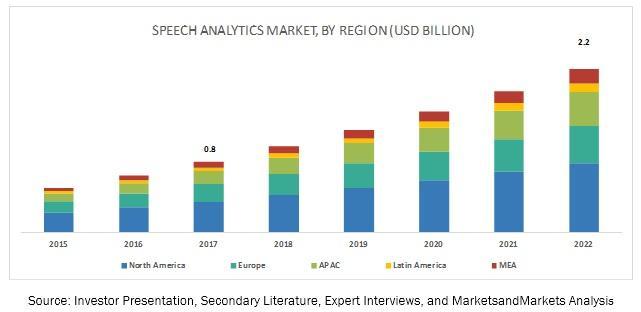 Speech Analytics Market, Speech Analytics