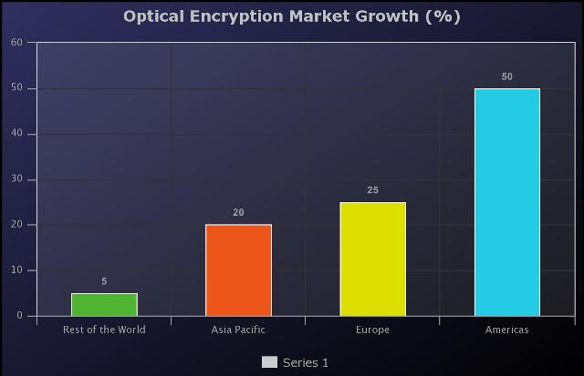 Optical Encryption Market to Witness Huge Growth by Key Players: