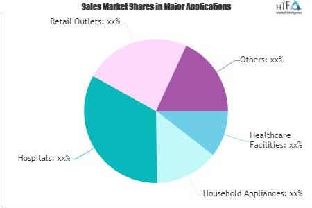 Cleaning Chemicals in Healthcare Market