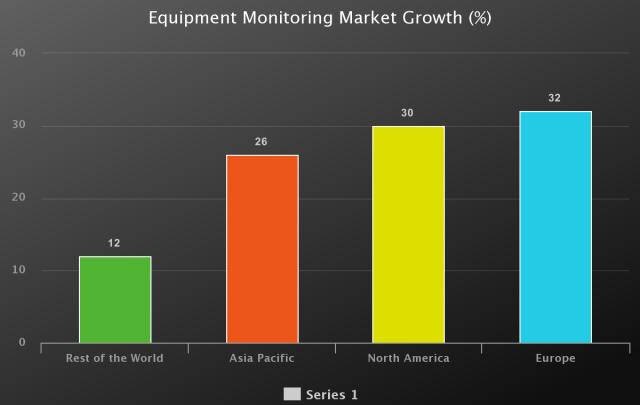 Equipment Monitoring Market to Witness Huge Growth by Key