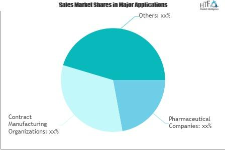 Pharmaceutical Continuous Market