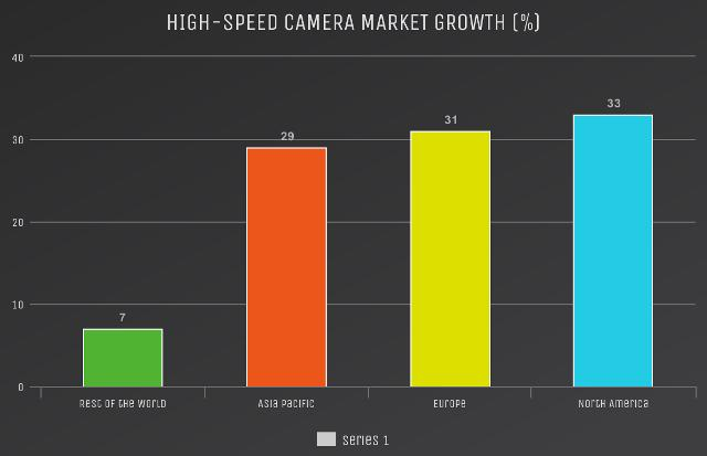 High-speed Camera Market to Witness Huge Growth by Key Players: