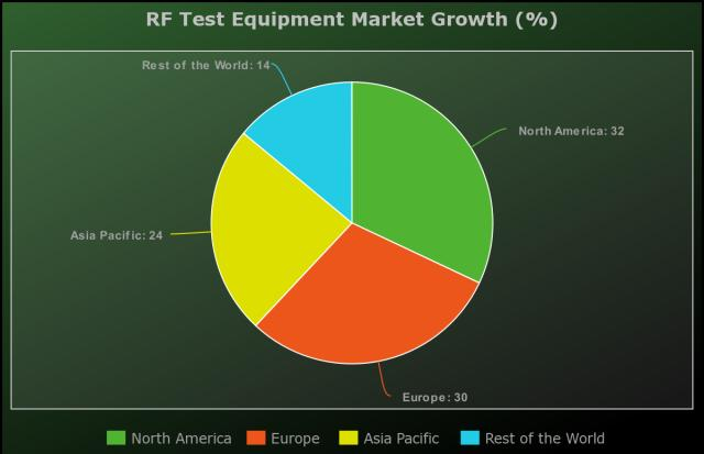 RF Test Equipment Market to Witness Huge Growth by Key Players: