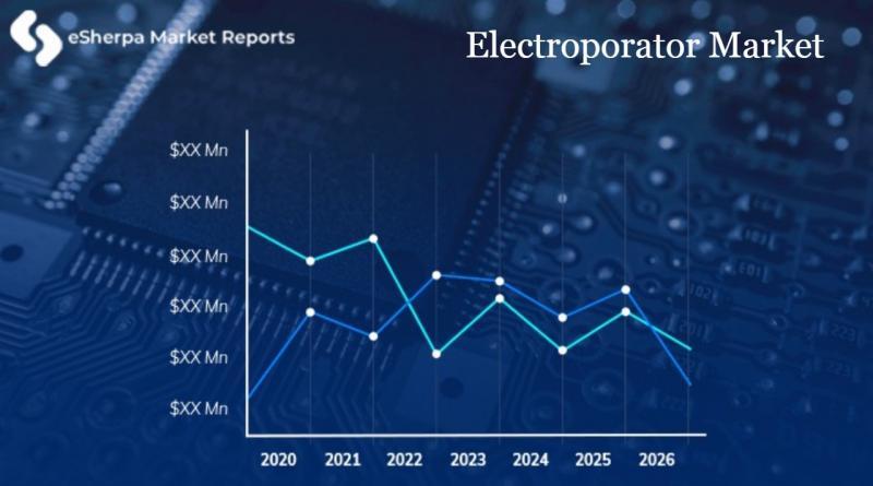 Electroporator Market