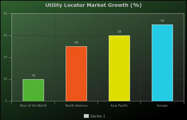 Utility Locator Market to Witness Huge Growth by Key Players: