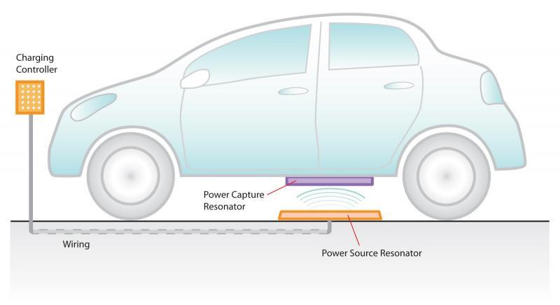 Wireless Ev Charging Market 2020: Industry Size & Share