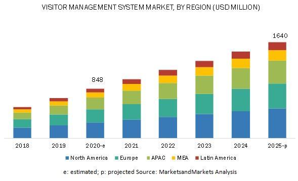 Visitor Management System Market, Visitor Management System