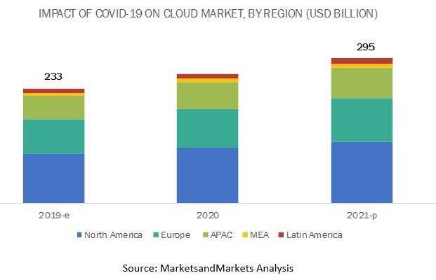 COVID-19 Impact on Cloud Computing Market
