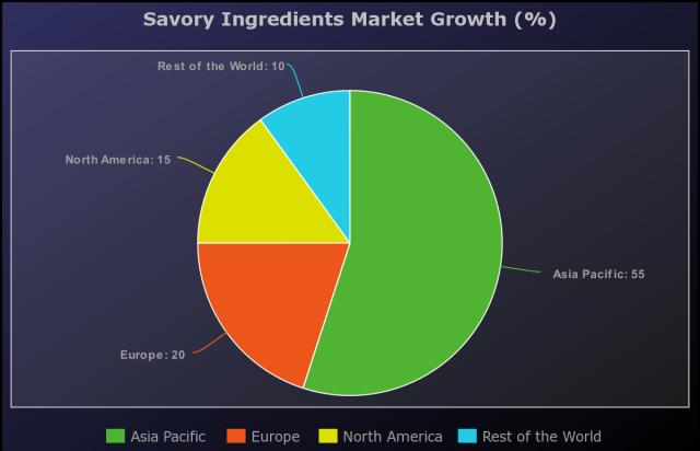 Savory Ingredients Market to Witness Huge Growth by Key Players: