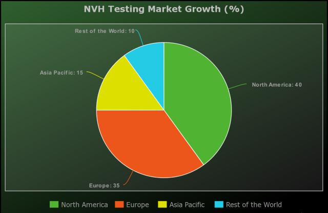 NVH Testing Market to Witness Huge Growth by Key Players: