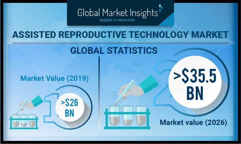Assisted Reproductive Technology (ART) Market