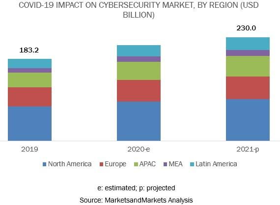 Covid-19 Impact On Cybersecurity Market, Covid-19 Impact On Cybersecurity