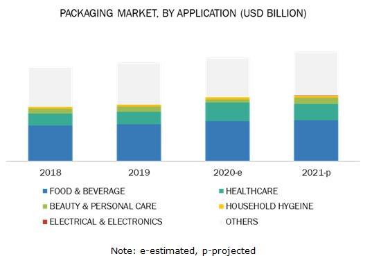 COVID-19 Impact On Packaging Market worth $1,012.6 billion