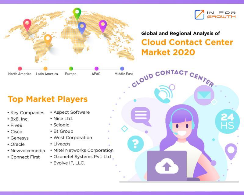 Cloud Contact Center Market